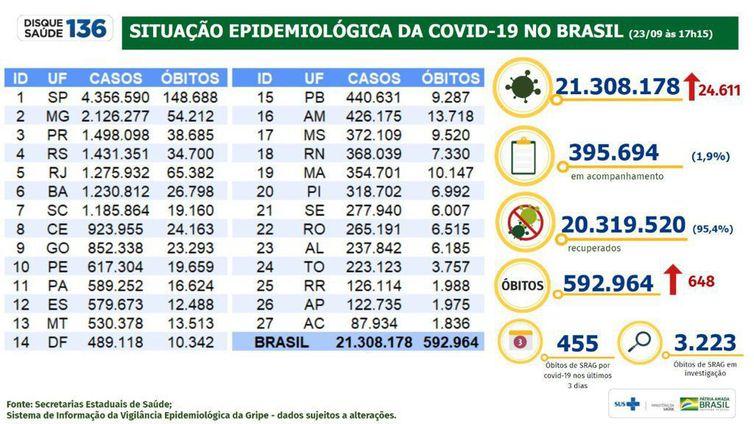Boletim epidemiológico do Ministério da Saúde atualiza as informações sobre a pandemia de covid-19 no Brasil.