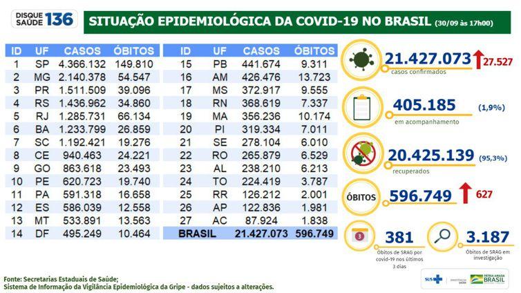 Boletim covid-19 30-09-2021