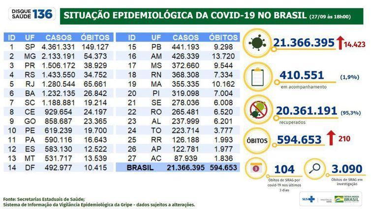 Boletim epidemiológico do Ministério da Saúde atualiza os números da pandemia no Brasil.