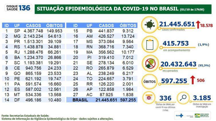 Boletim epidemiológico 01.10.2021